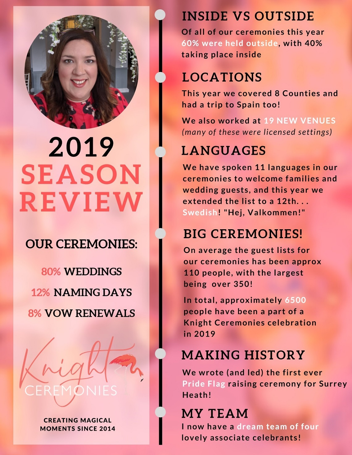 Knight Ceremonies 2019 season review